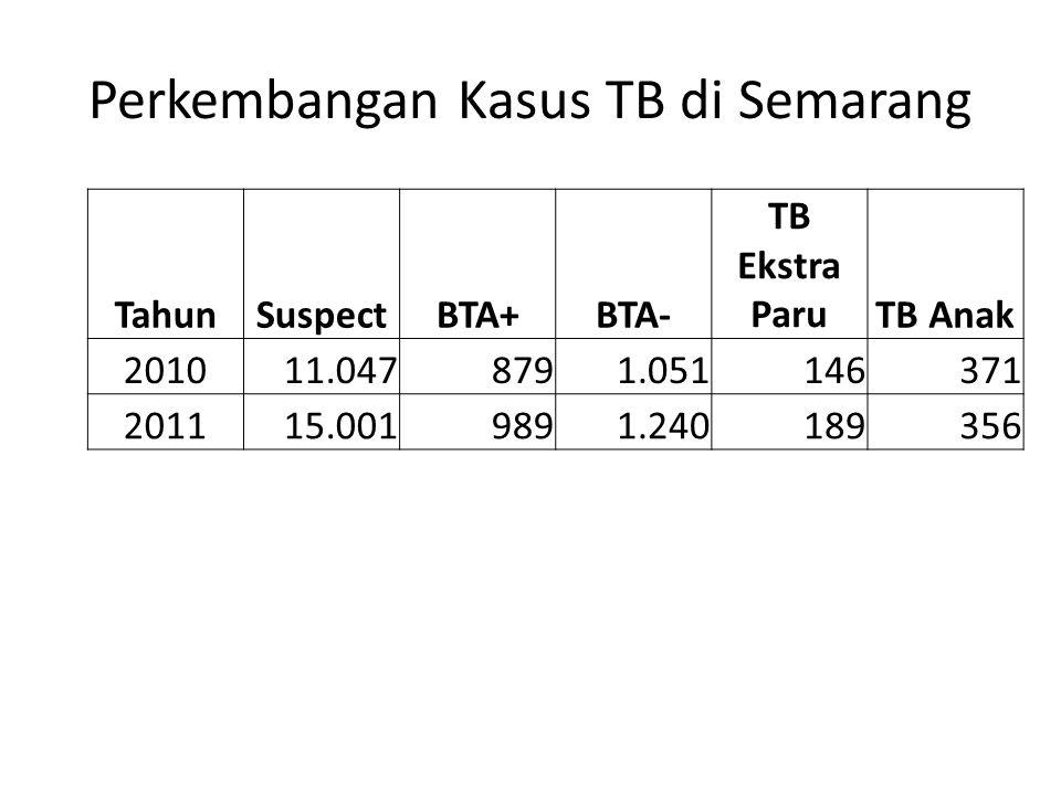 Perkembangan Kasus TB di Semarang