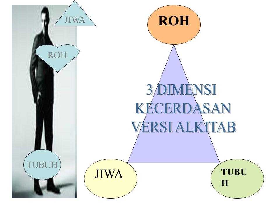 JIWA JIWA ROH TUBUH ROH 3 DIMENSI KECERDASAN VERSI ALKITAB TUBUH