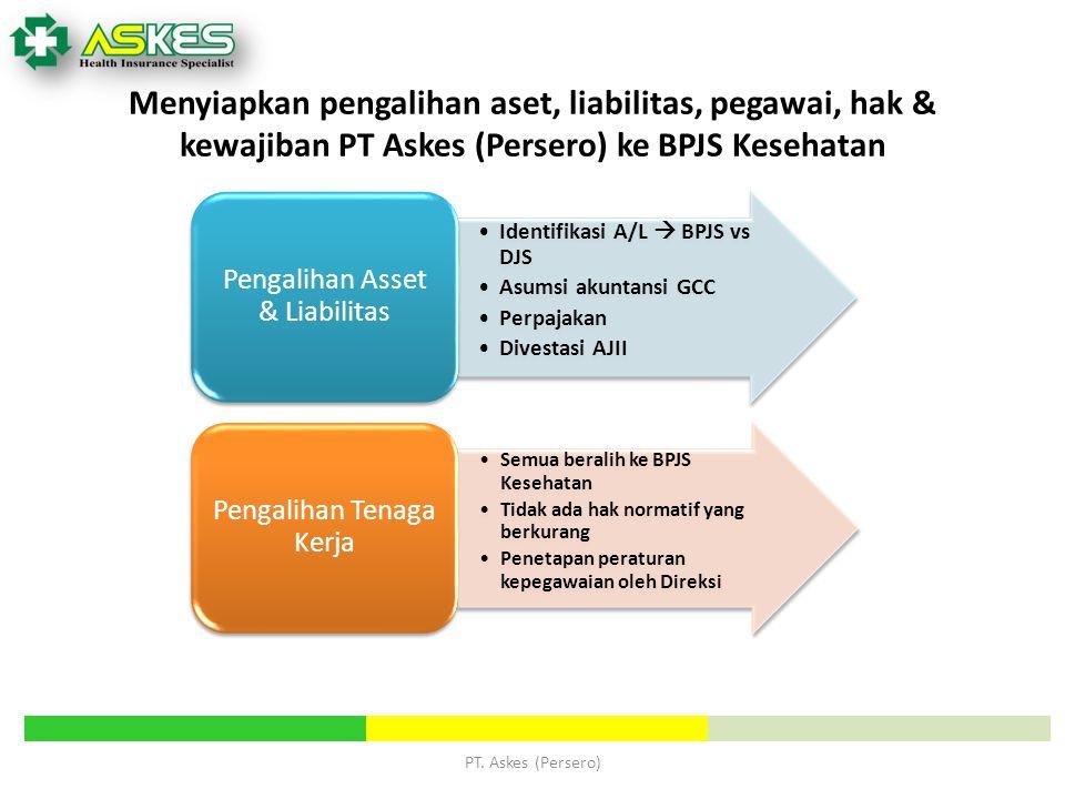 Menyiapkan pengalihan aset, liabilitas, pegawai, hak & kewajiban PT Askes (Persero) ke BPJS Kesehatan