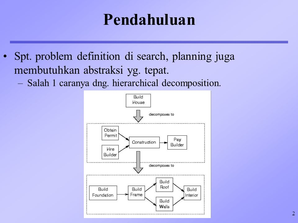 Pendahuluan Spt. problem definition di search, planning juga membutuhkan abstraksi yg.