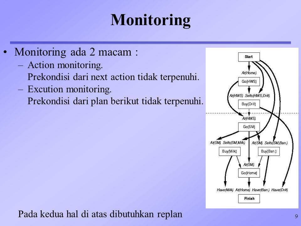 Monitoring Monitoring ada 2 macam : Action monitoring.