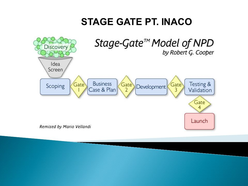 STAGE GATE PT. INACO