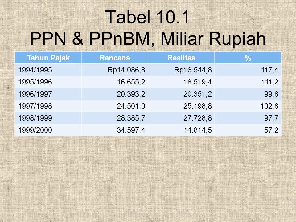 Tabel 10.1 PPN & PPnBM, Miliar Rupiah