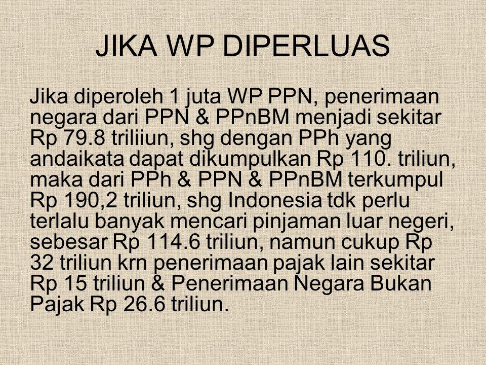 JIKA WP DIPERLUAS