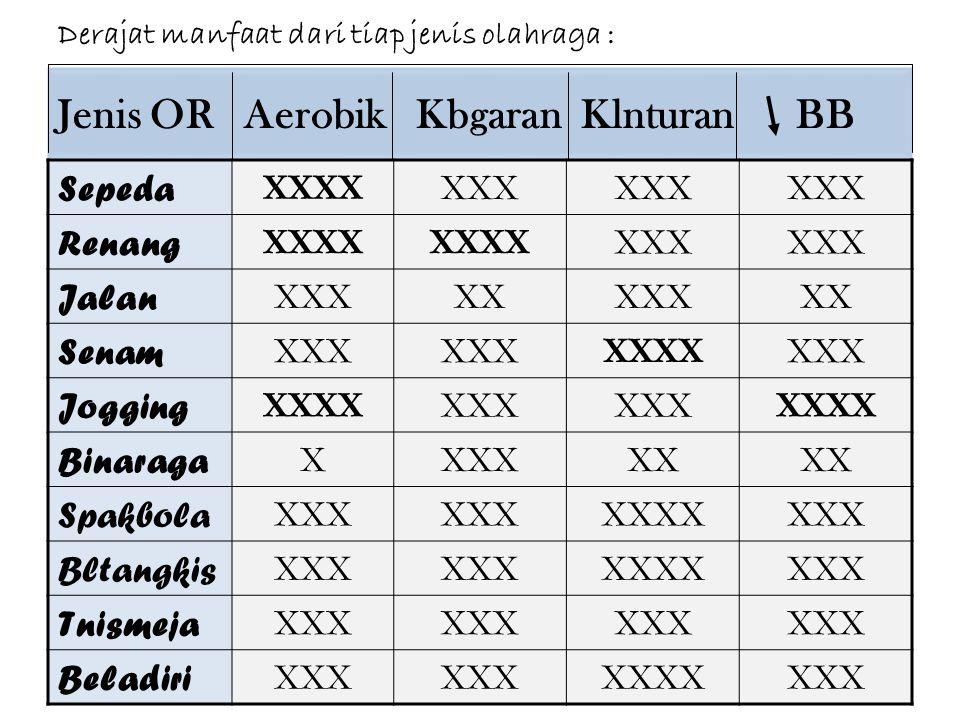 Jenis OR Aerobik Kbgaran Klnturan BB