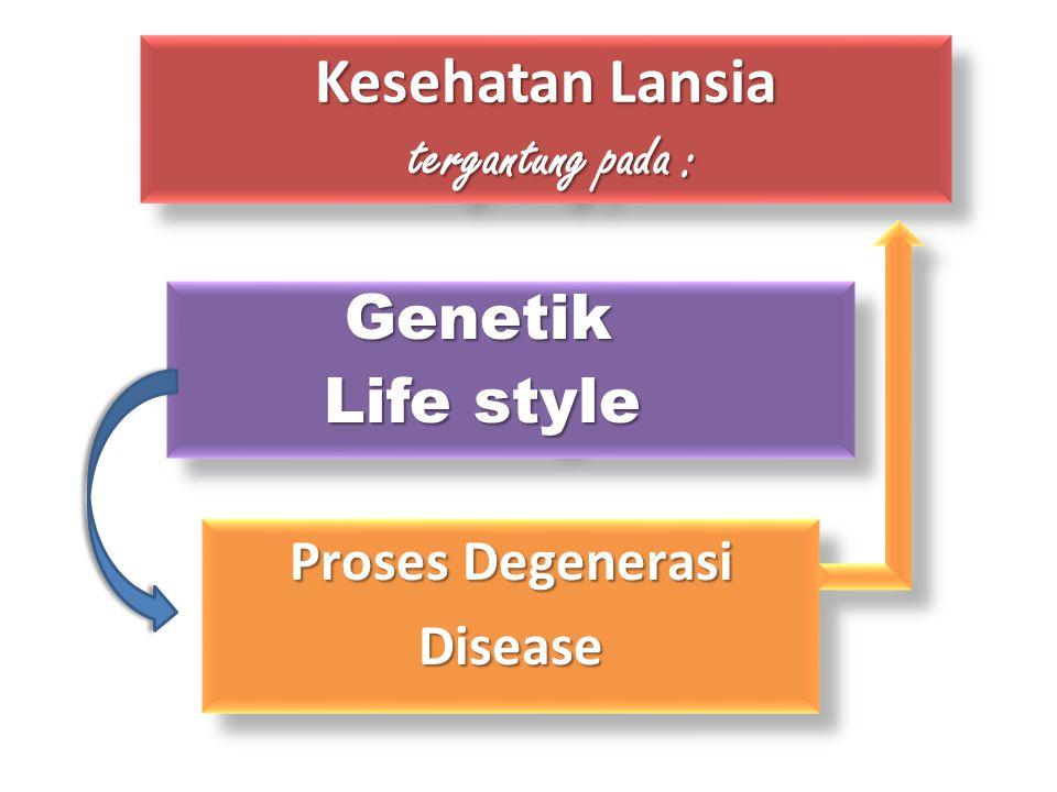 Kesehatan Lansia tergantung pada :