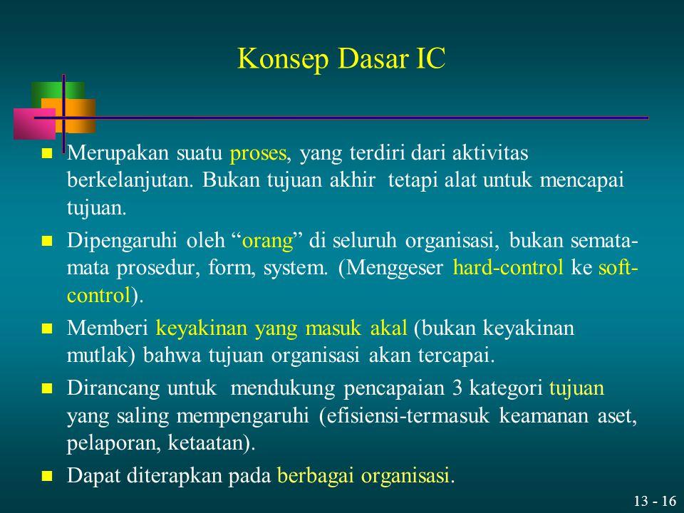 Konsep Dasar IC Merupakan suatu proses, yang terdiri dari aktivitas berkelanjutan. Bukan tujuan akhir tetapi alat untuk mencapai tujuan.