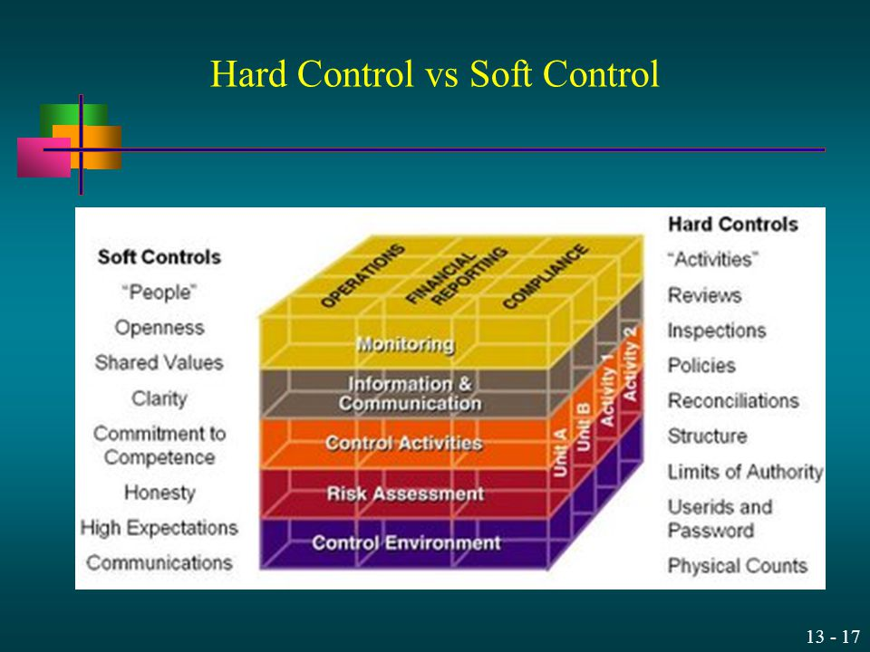 Hard Control vs Soft Control
