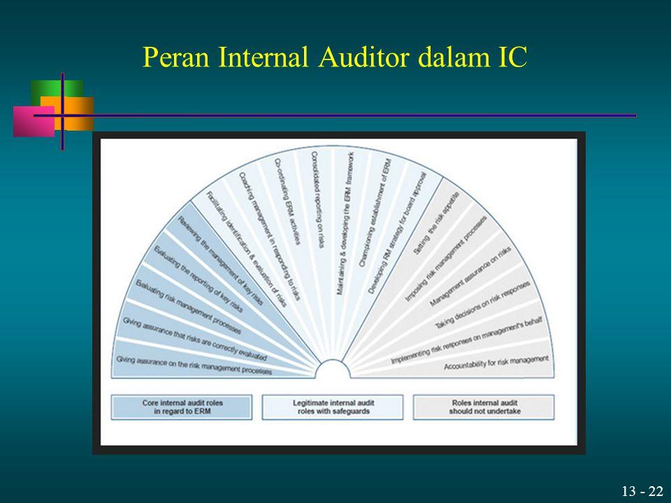 Peran Internal Auditor dalam IC