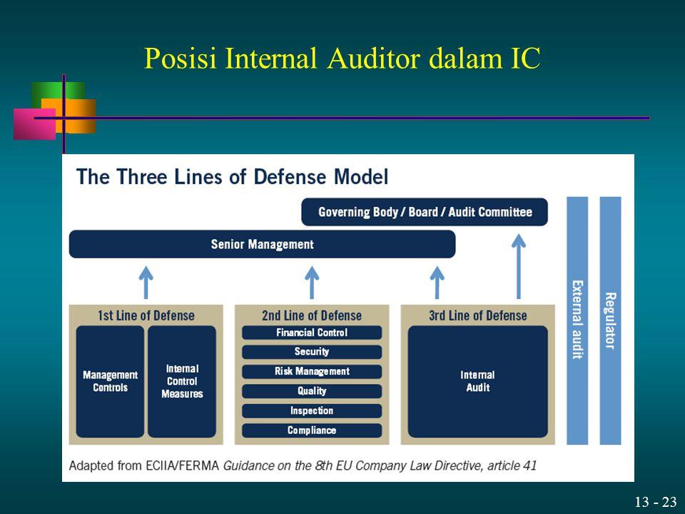 Posisi Internal Auditor dalam IC