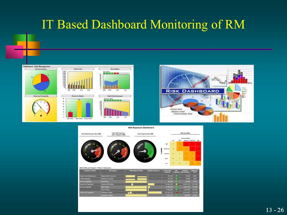 IT Based Dashboard Monitoring of RM