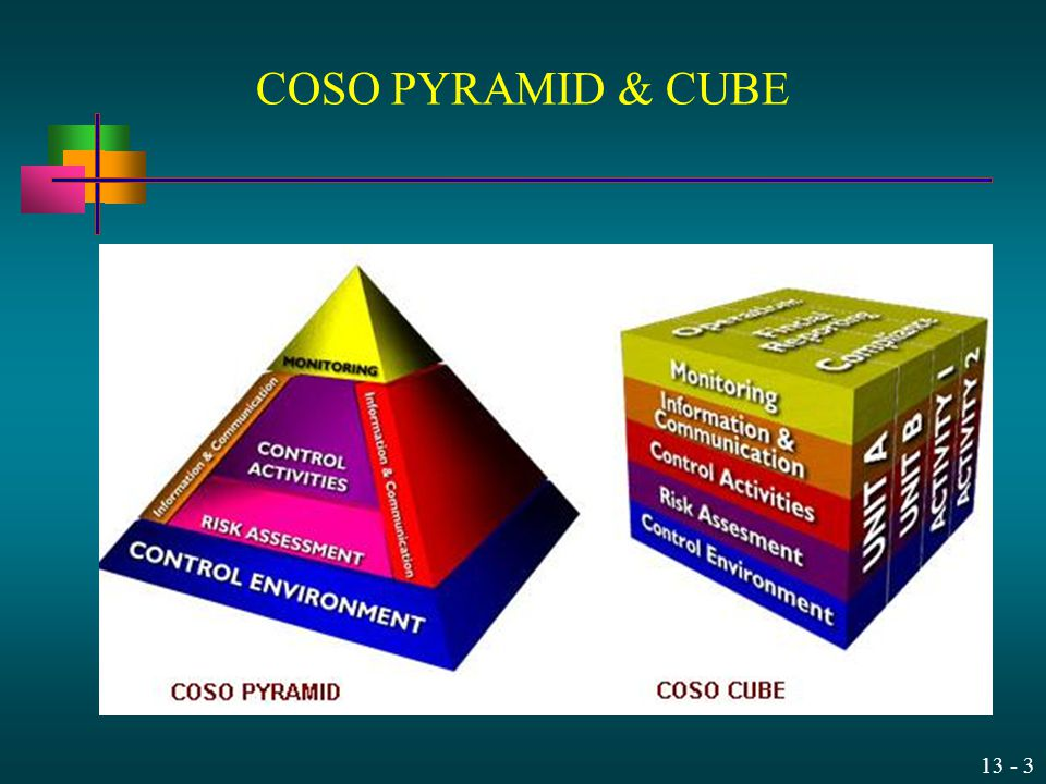 COSO PYRAMID & CUBE