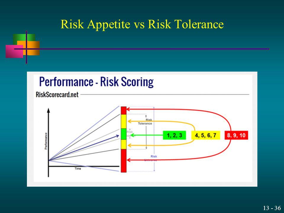 Risk Appetite vs Risk Tolerance