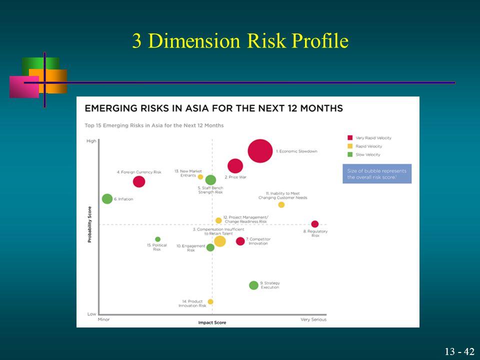 3 Dimension Risk Profile