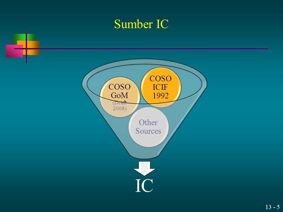Sumber IC IC Other Sources COSO GoM (Draft 2008) COSO ICIF 1992