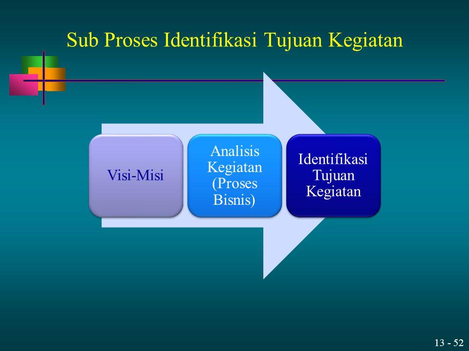 Sub Proses Identifikasi Tujuan Kegiatan