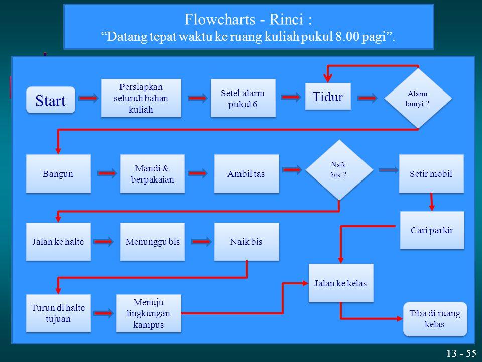 Flowcharts - Rinci : Start