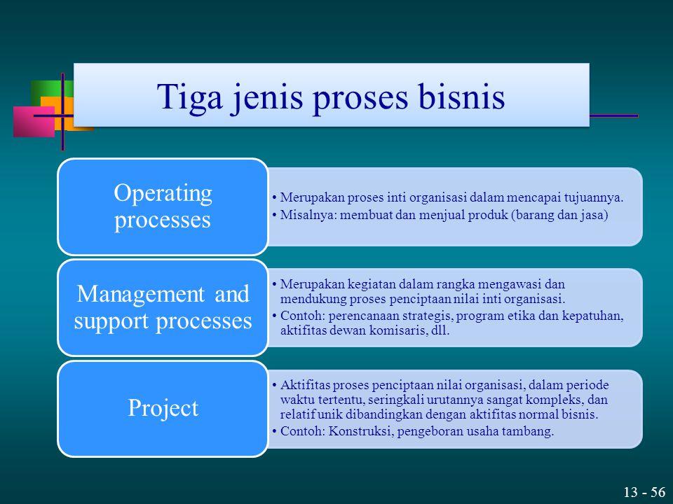 Tiga jenis proses bisnis
