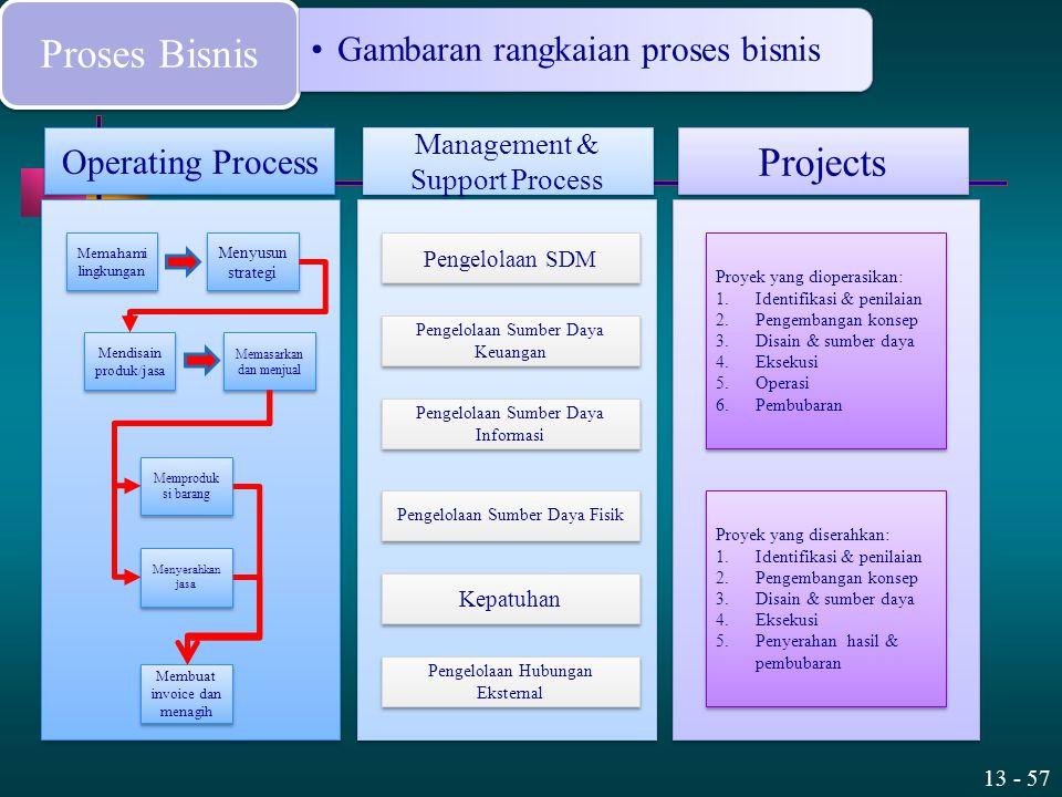 Proses Bisnis Projects Gambaran rangkaian proses bisnis