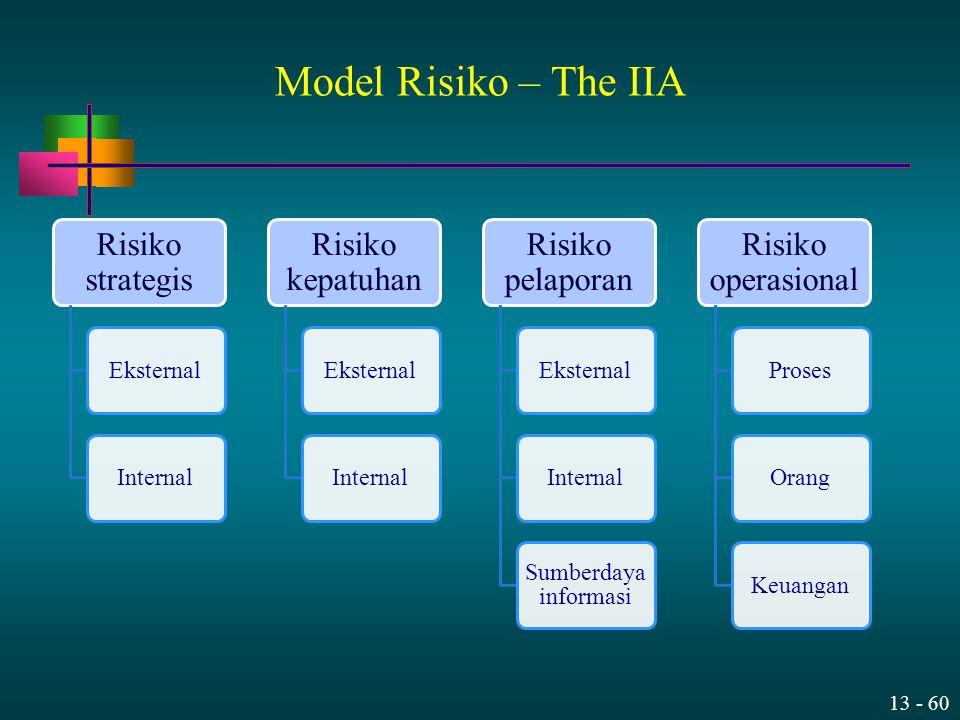 Model Risiko – The IIA Risiko strategis Risiko kepatuhan