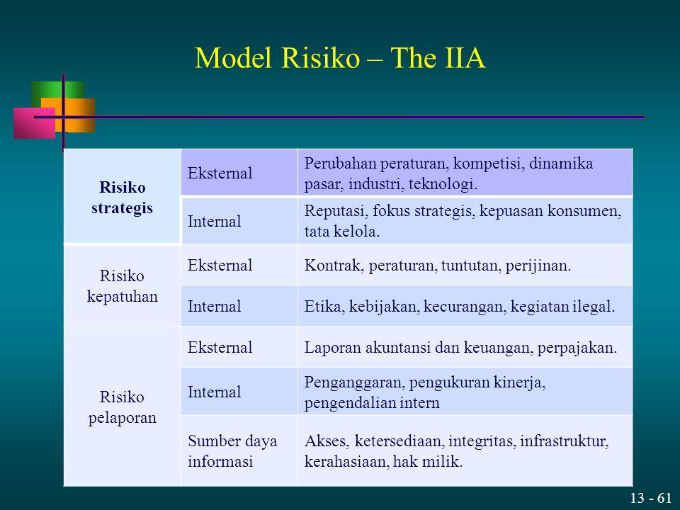 Model Risiko – The IIA Risiko strategis Eksternal