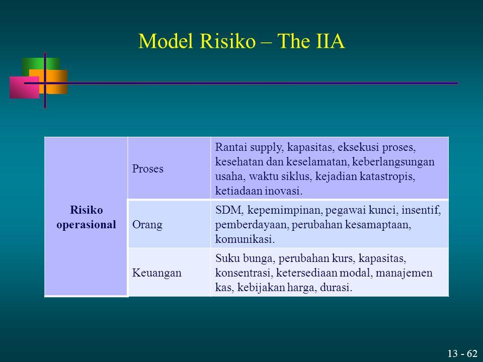 Model Risiko – The IIA Risiko operasional Proses