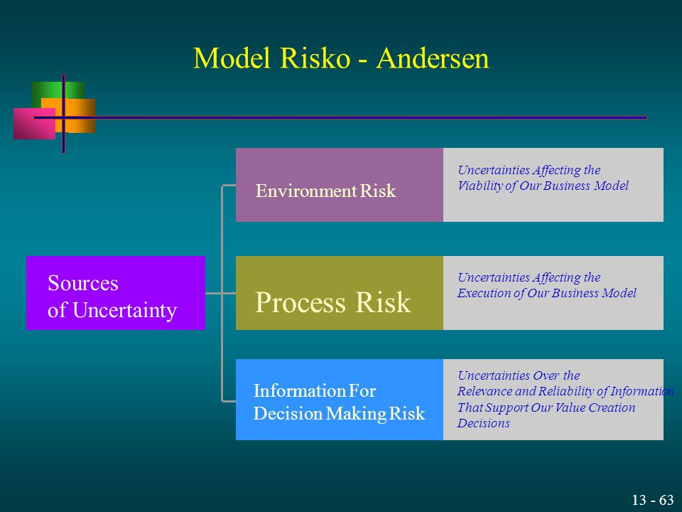 Model Risko - Andersen Process Risk Sources of Uncertainty
