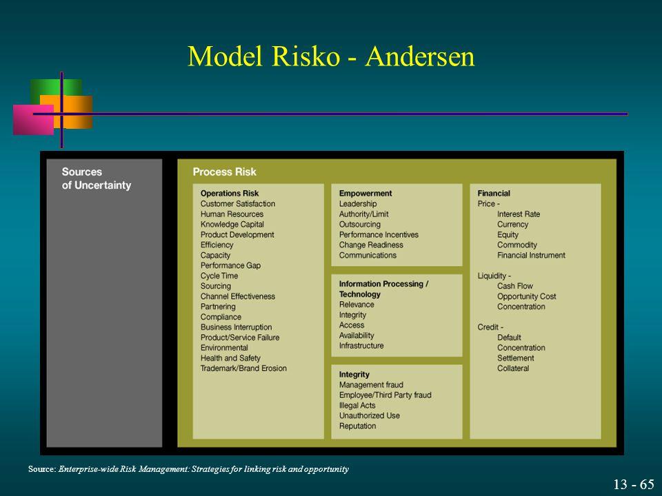 Model Risko - Andersen