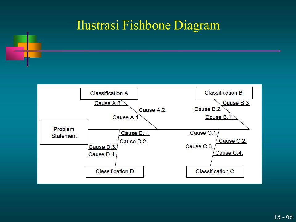 Ilustrasi Fishbone Diagram