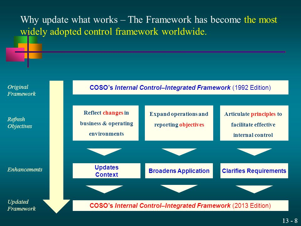 Why update what works – The Framework has become the most widely adopted control framework worldwide.