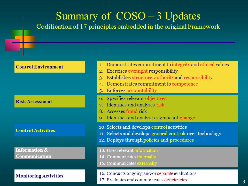 Summary of COSO – 3 Updates Codification of 17 principles embedded in the original Framework