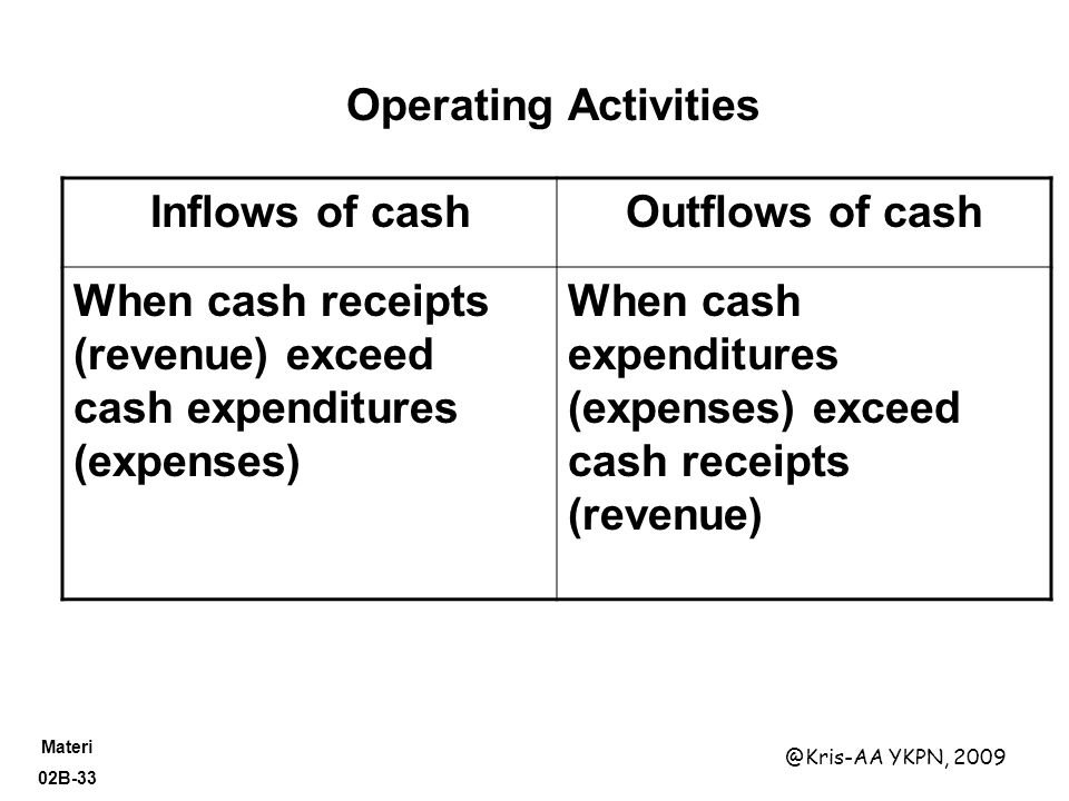 Operating Activities Inflows of cash. Outflows of cash. When cash receipts (revenue) exceed cash expenditures (expenses)