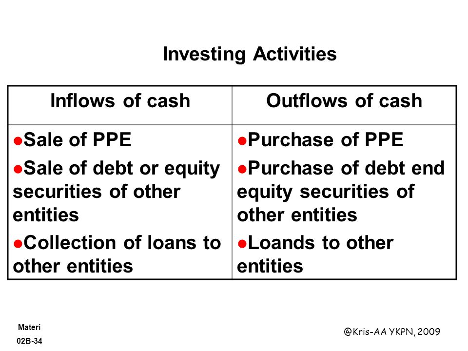 Investing Activities Inflows of cash. Outflows of cash. Sale of PPE. Sale of debt or equity securities of other entities.