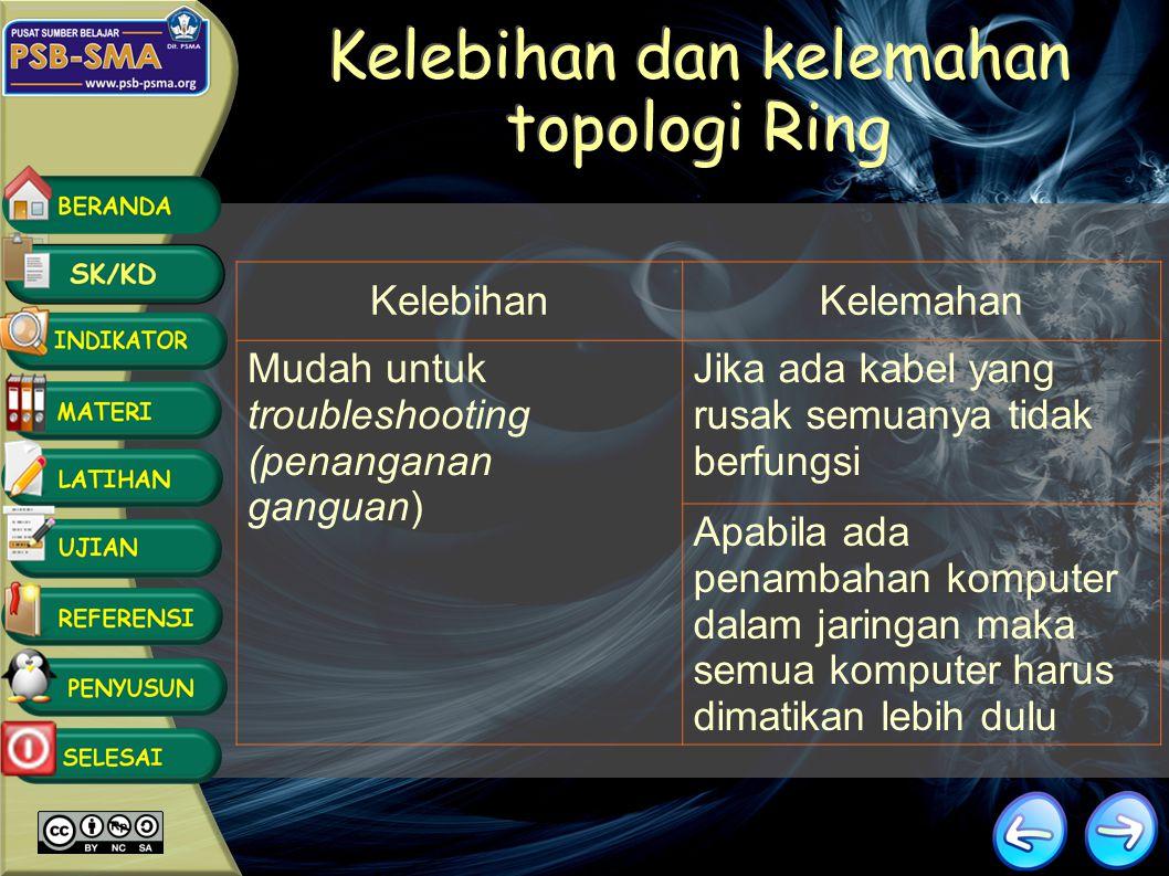 Kelebihan dan kelemahan topologi Ring