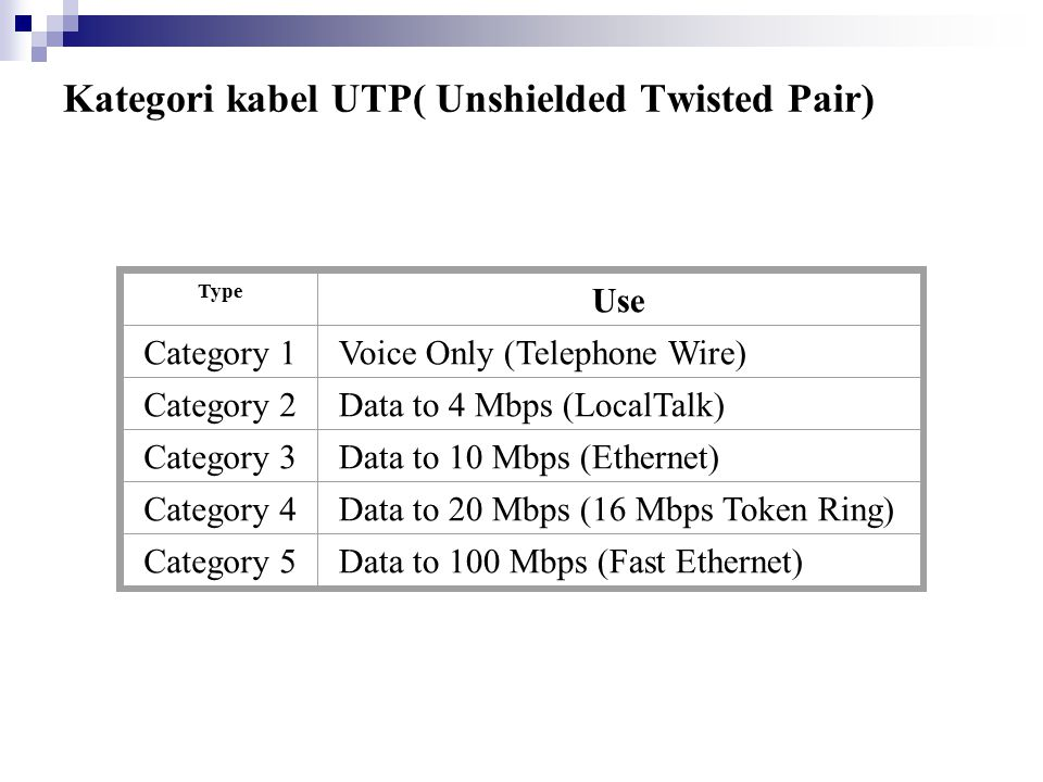 Kategori kabel UTP( Unshielded Twisted Pair)