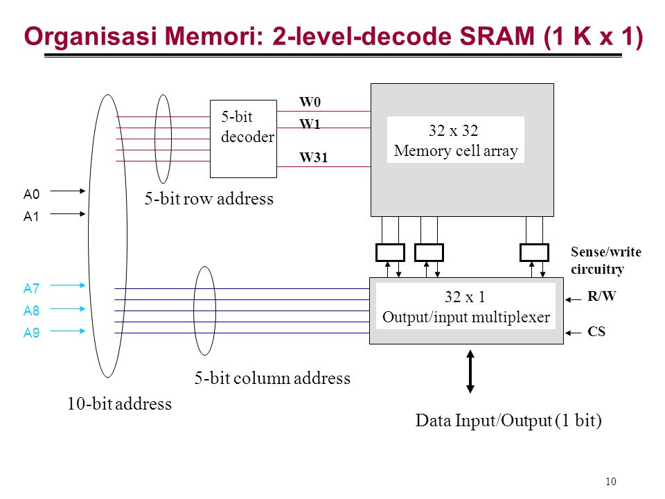 Organisasi Memori: 2-level-decode SRAM (1 K x 1)