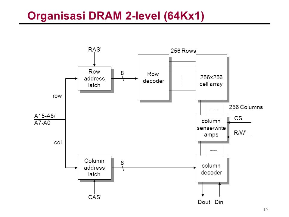 Organisasi DRAM 2-level (64Kx1)