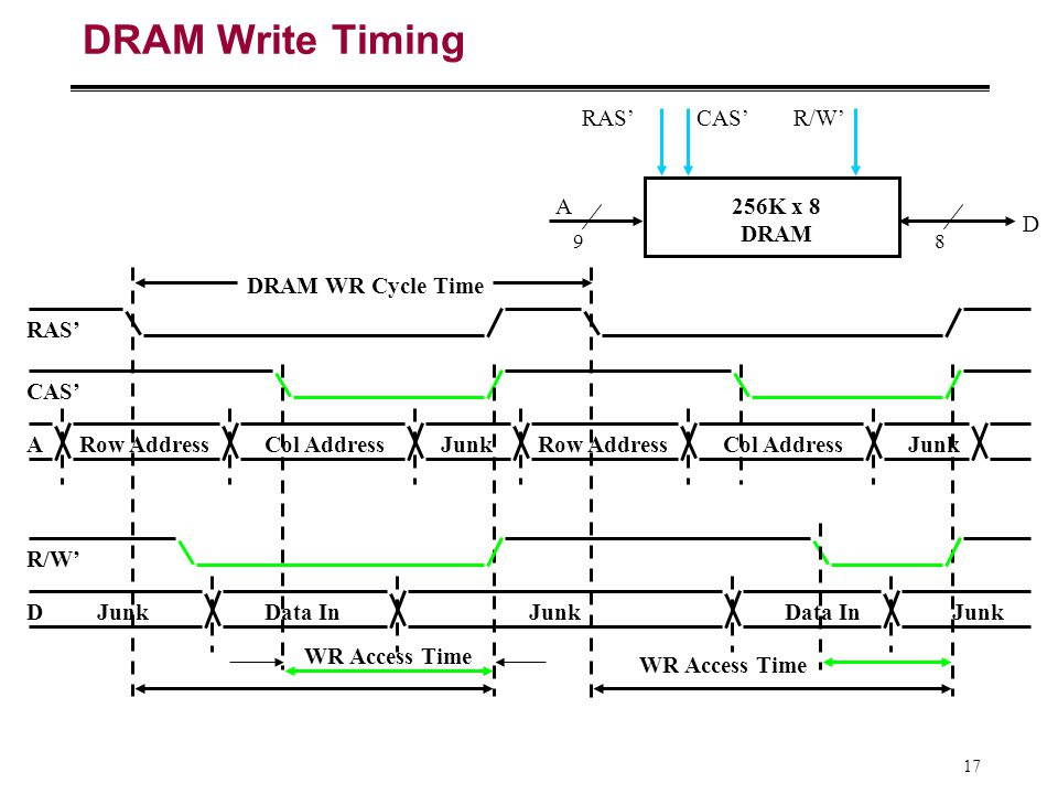 DRAM Write Timing RAS' CAS' R/W' A 256K x 8 DRAM D DRAM WR Cycle Time