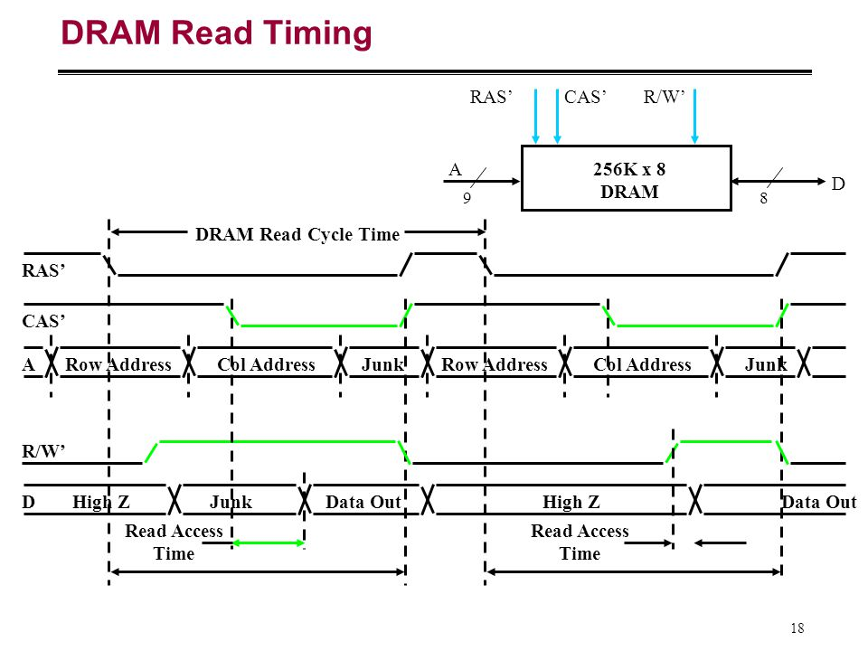 DRAM Read Timing RAS' CAS' R/W' A 256K x 8 DRAM D DRAM Read Cycle Time