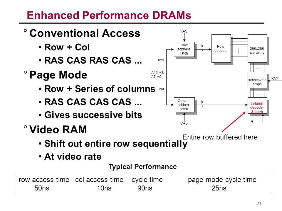 Enhanced Performance DRAMs