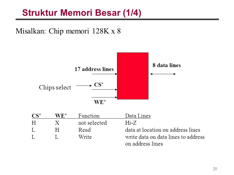 Struktur Memori Besar (1/4)