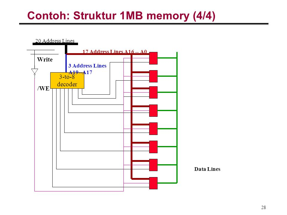 Contoh: Struktur 1MB memory (4/4)