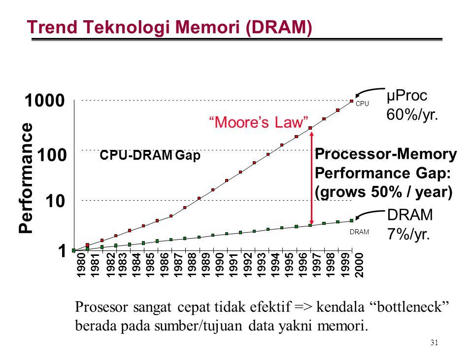 Trend Teknologi Memori (DRAM)