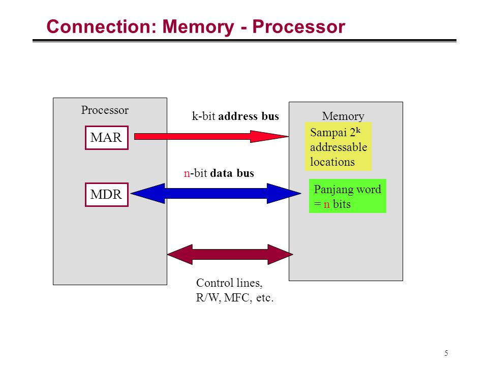 Connection: Memory - Processor