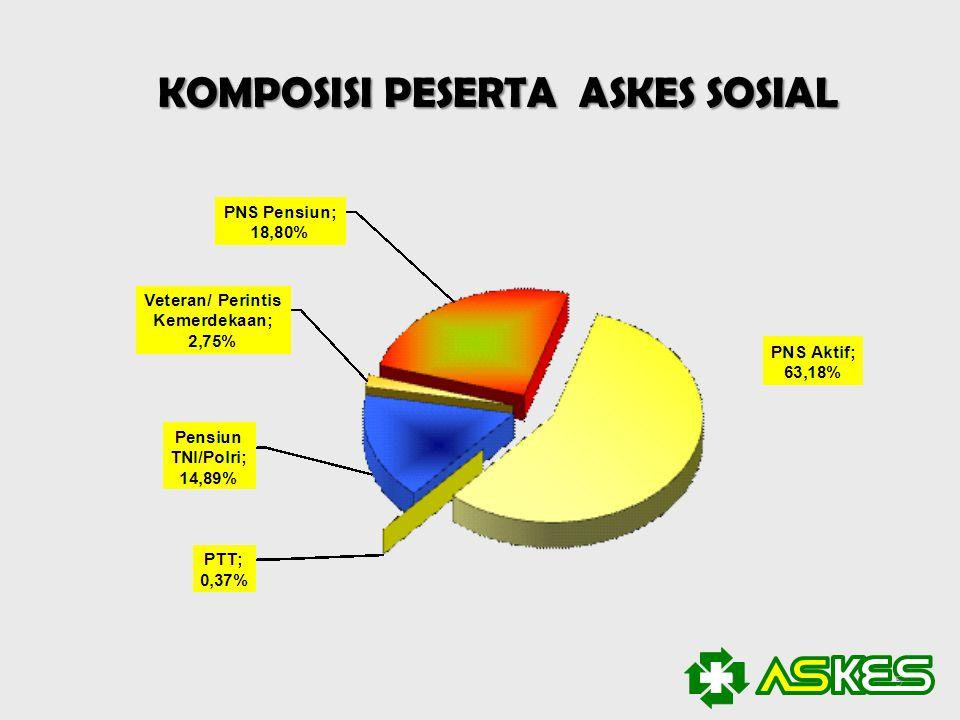 KOMPOSISI PESERTA ASKES SOSIAL