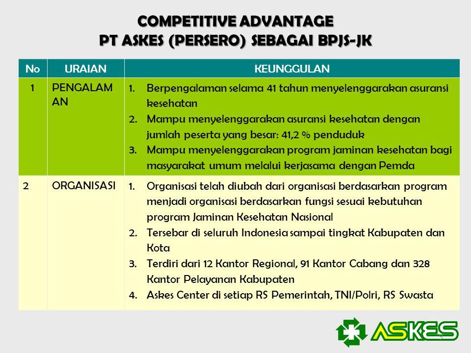 COMPETITIVE ADVANTAGE PT ASKES (PERSERO) SEBAGAI BPJS-JK