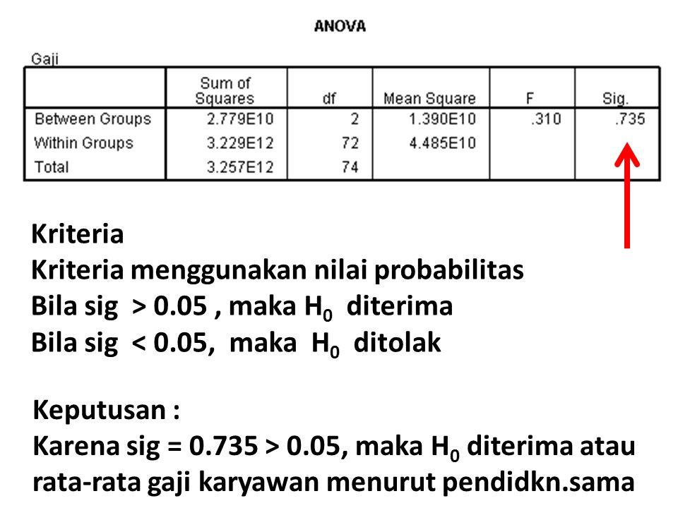 Kriteria Kriteria menggunakan nilai probabilitas. Bila sig > 0.05 , maka H0 diterima. Bila sig < 0.05, maka H0 ditolak.