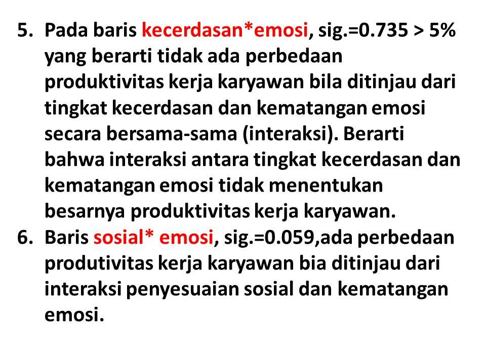 Pada baris kecerdasan. emosi, sig. =0