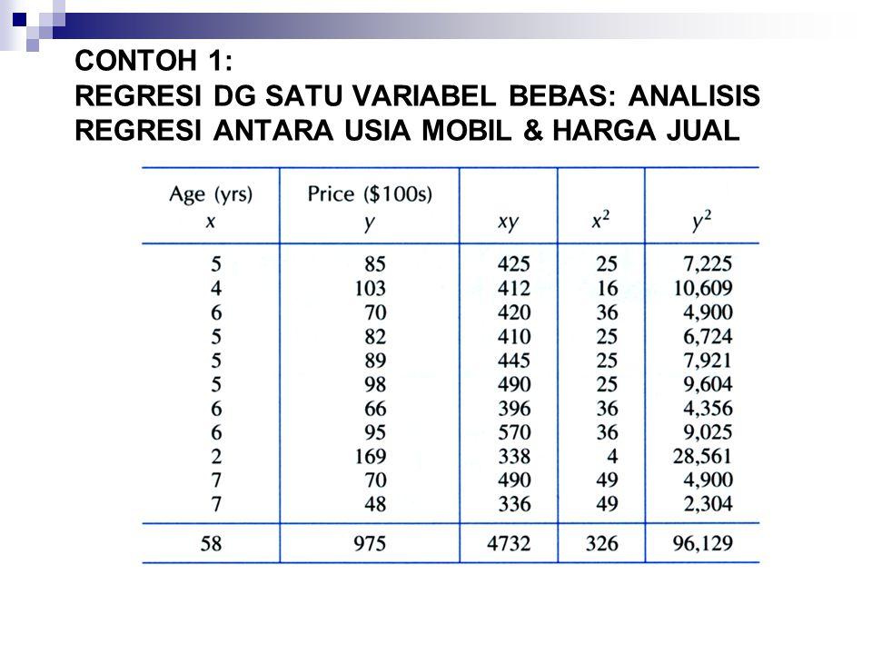 CONTOH 1: REGRESI DG SATU VARIABEL BEBAS: ANALISIS REGRESI ANTARA USIA MOBIL & HARGA JUAL