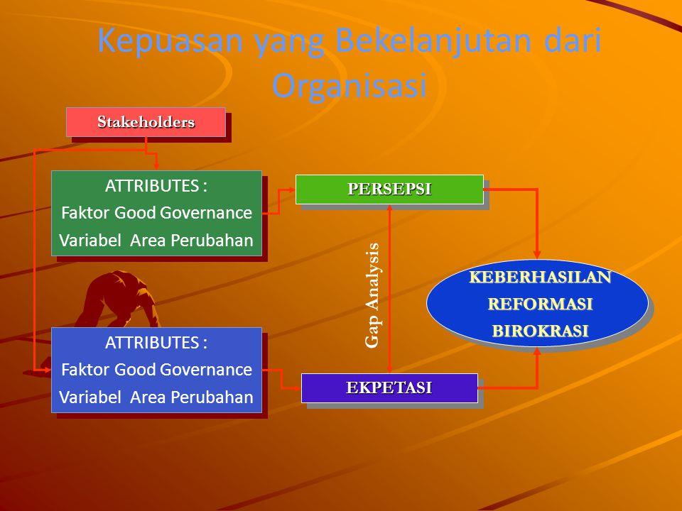 Kepuasan yang Bekelanjutan dari Organisasi